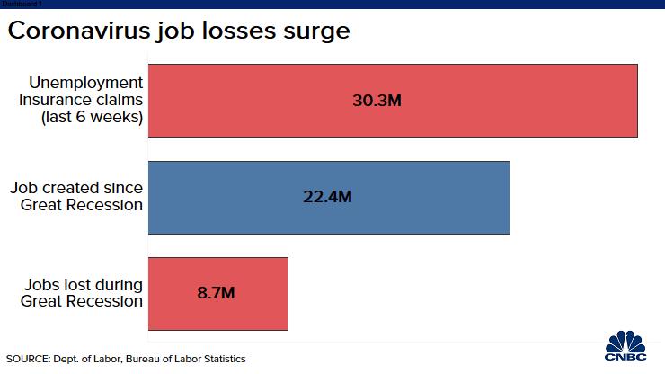 CNBC: Coronvirus job losses surge